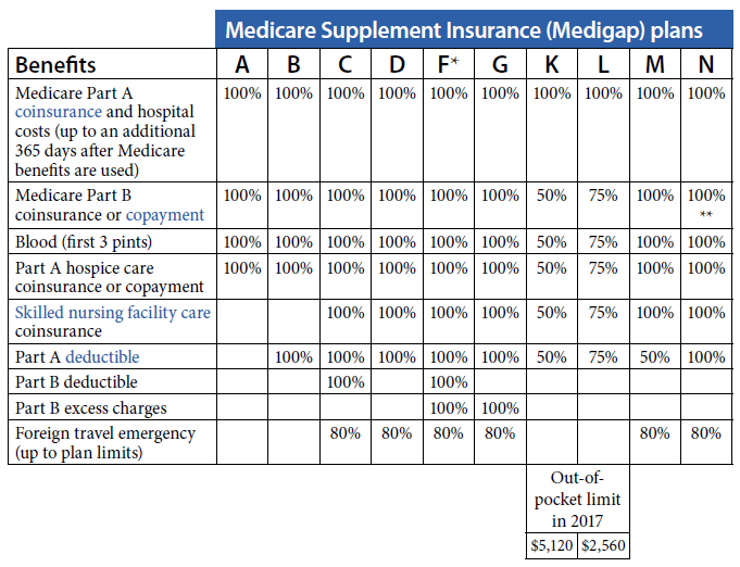 Medicare supplement plans comparison chart 2021